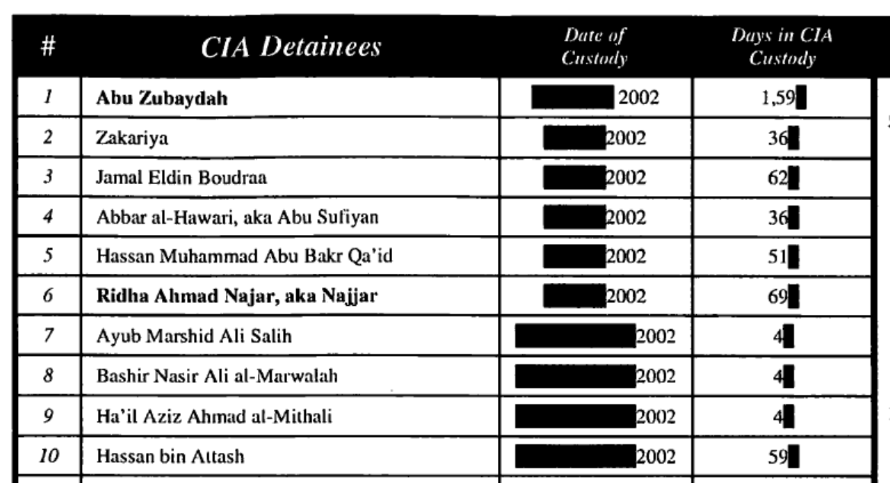 list of prisoners at guantanamo bay